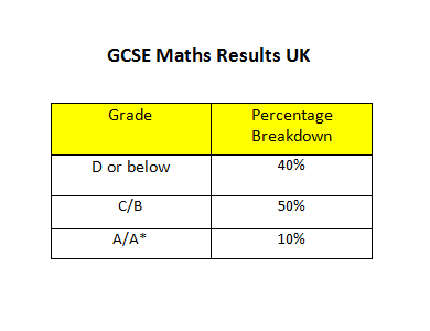 gcse maths results uk